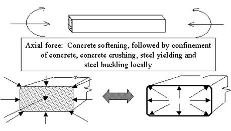 Northeastern University: Composite Concrete-Filled Steel